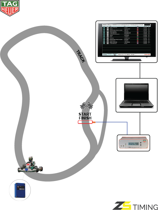 Karting Transponder 2